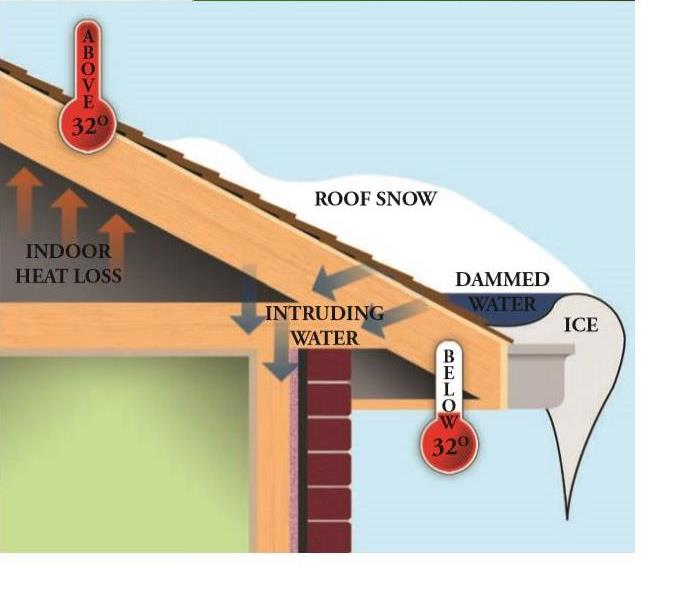 Water Damage Ice Dams in Marshall